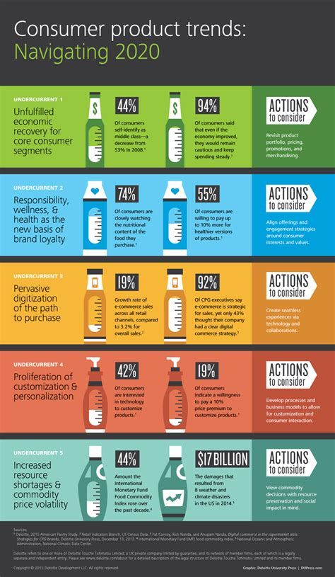 infographic consumer product trends navigating 2020
