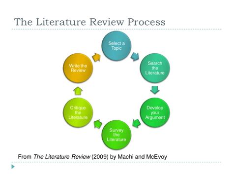 Search Reviews The Literature Review Process