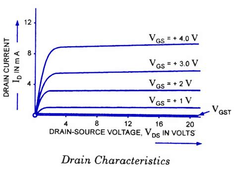 transistor gate voltage transistors is mosfet gate threshold voltage a limit or minimal quot on quot switching voltage