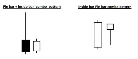 inside bar price action pattern definition how to trade pin bar and inside bar combo trading strategy