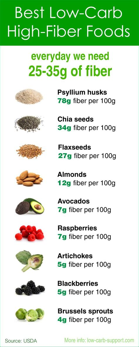 Importance Of High Fiber And Low Foods by Low Carb High Fibre Foods Fiber