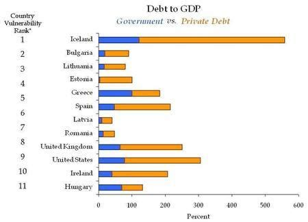 list of countries by public debt wikipedia the free geab n 176 40 growing sovereign debt default risk will drive
