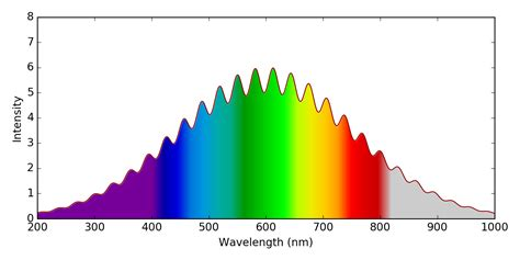 wavelength and color matplotlib color curve based on spectral color