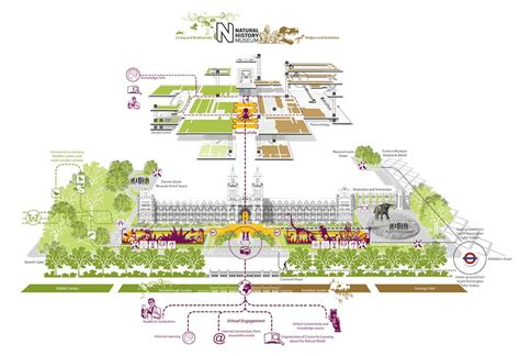 design museum london map five teams in the running for london s natural history
