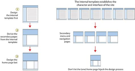 Homepage Design Guidelines Image Web Page Style Guide Template