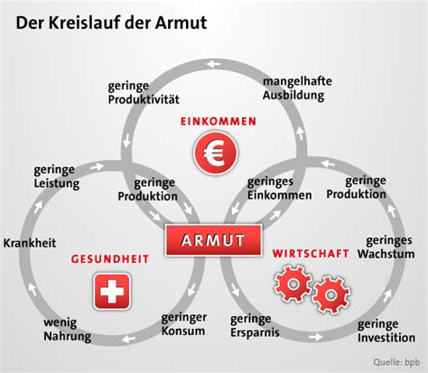 hochzeitskleid nähen lassen kosten themen hintergrundinfos armut in aktion deutschland