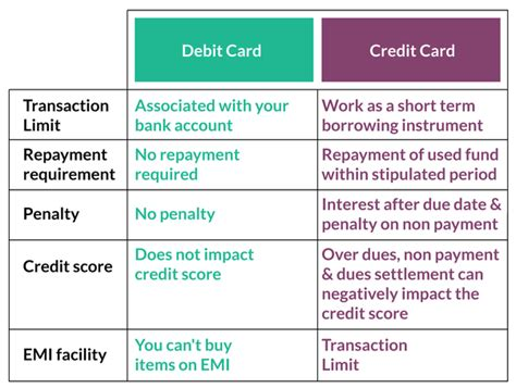 can i make payment using debit card what are the differences between credit and debit cards
