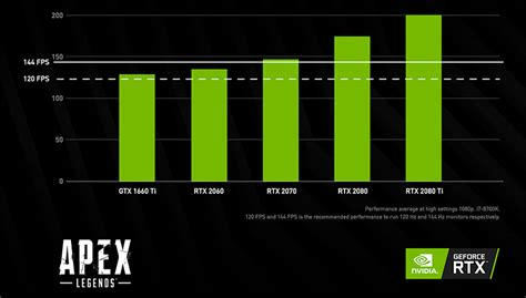 nvidia claims battle royale gamers  greatly improve