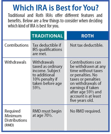 traditional ira or roth roth vs traditional ira which is right for you autos post
