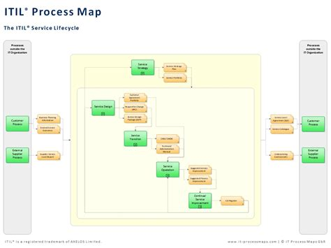 itil v3 templates the itil process map