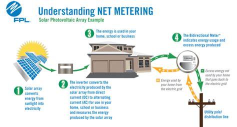 Virtual Home Design Program fpl clean energy net metering