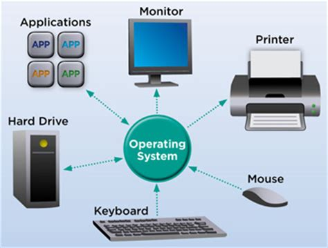 computer os what is an operating system os webopedia definition