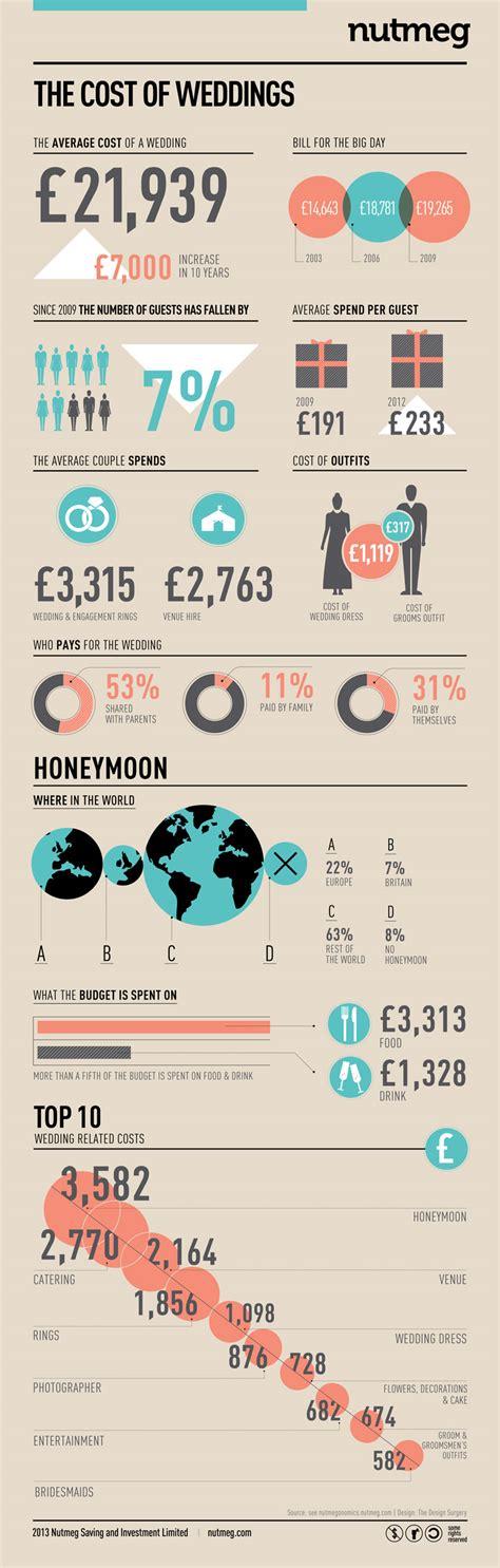 Perfect north east wedding average wedding costs