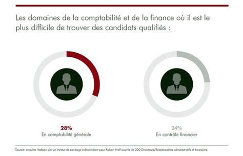 Cabinet De Recrutement Finance by Cabinet De Recrutement Comptabilite