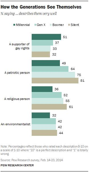 reeducation c for liberal millennials and z living a republican administration books 22 best images about pew social trends on