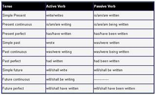 active passive voice exles and verb forms learn