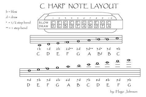 blues harmonica tabs on a c harmonica harmonica resolu forum