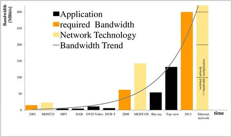crop your ip camera video to lower bandwidth costs figure 1 bandwidth requirements and network capabilities
