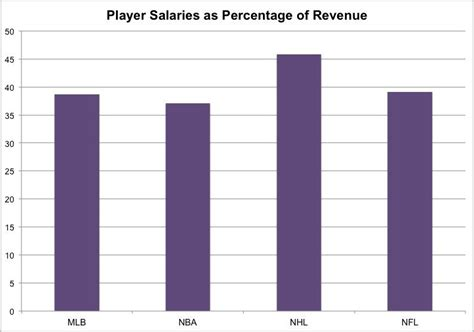 Salary Caps For Professional Athletes Essay by Are Salary Caps For Professional Athletes Fair