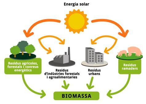 cadenas de papel viento y sol sistemes d aprofitament biomassa