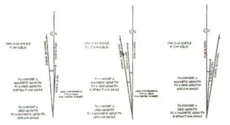 declination diagram on a map land navigation