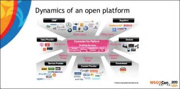 Deutsche Telekom Connected Car Platform Wso2con Us 2013 One Blueprint And A Multitude Of