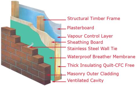 timber frame wall section timber frame homes ltd timber frame page 1