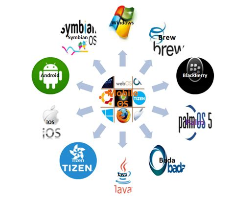 mobile os mobile operating system assignment help