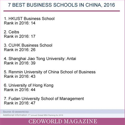 Top Mba Program China by These Are The 7 Best Business Schools In China For 2016