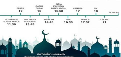 ramadan fasting time in the world 2018 and shortest fasting times around the world