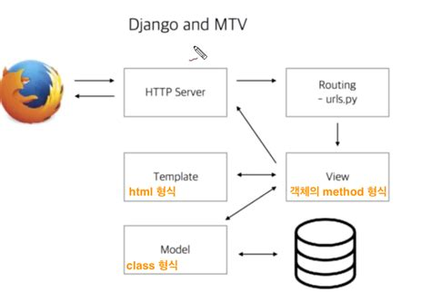 Django Url Lookup Django 03 첫번째 장고앱 1 Mtv 프로젝트 및 앱 생성 183 초보몽키의