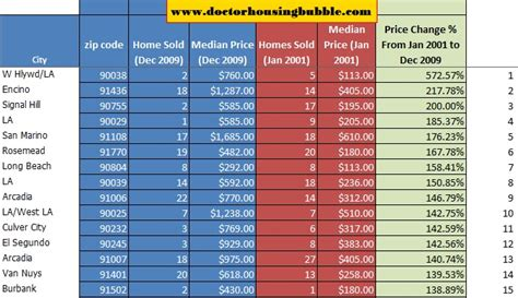 housing market trends by zip code where the housing bubble still lives 263 zip code analysis for los angeles county