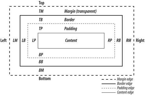 css tutorial margin padding dojo the definitive guide paddingとmargin cssスタイルシート