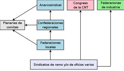 estructura sindical argentina sindicato wikipedia la enciclopedia libre new style for