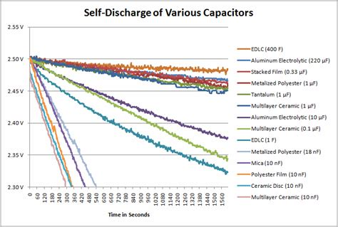 discharge rate of capacitor sources of current usage that discharge capacitors robot room