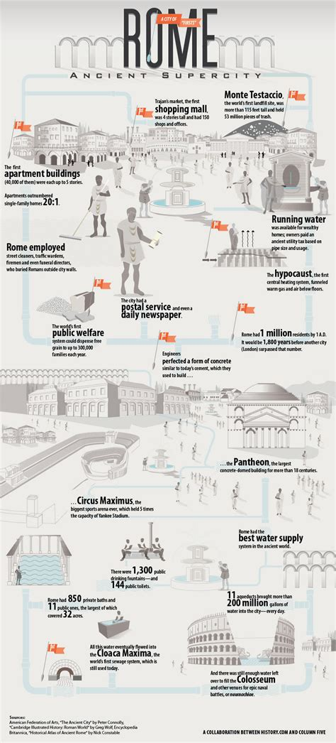 ancient info rome ancient supercity infographic