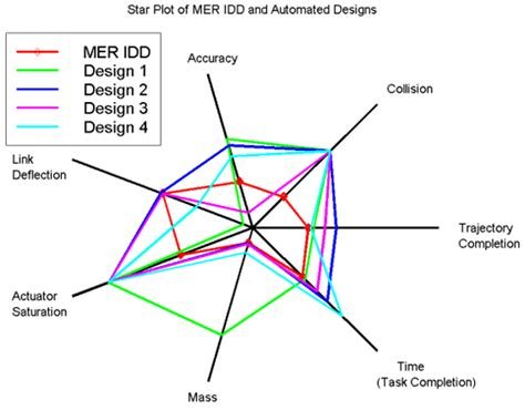 web diagram exle radar chart