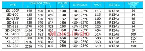 Freezer Daging Murah harga mesin freezer sliding flat maksindo murah2 toko mesin maksindo