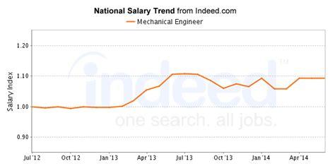 google design engineer salary mechanical engineering on emaze