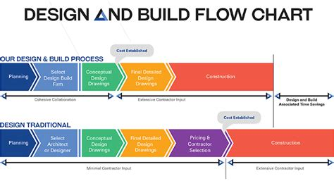 flowchart for design and build for procurement how to build a chart magiamax ml