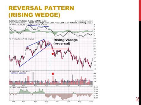 reversal pattern adalah technical analysis basic