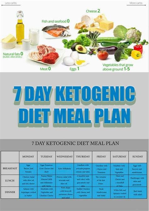 keto diet meals 21 day ketogenic meal plan for weight loss books 704367 best images about lord jesus saves on