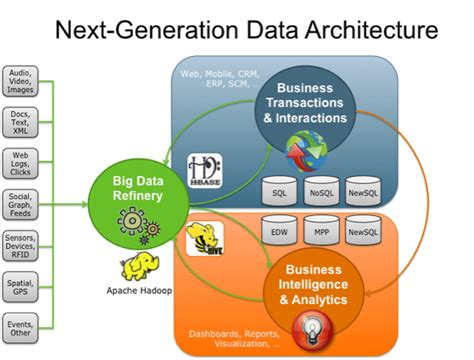 big data architecture diagram big data refinery fuels next generation data architecture