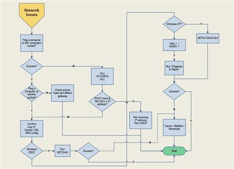 network troubleshooting flowchart network troubleshooting flowchart 28 images solaris