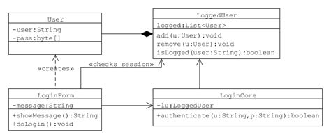 class diagram for login uml when use use diagram and when use class diagram