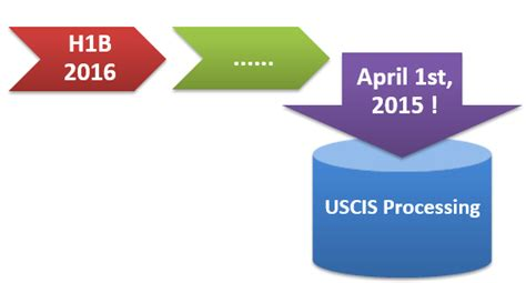 H1b Mba by Uscis News H1b Fy 2016 Applications Accepted April 1st
