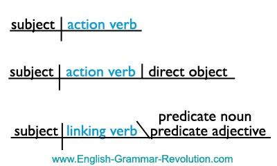 diagramming subjects and verbs diagramming the parts of speech