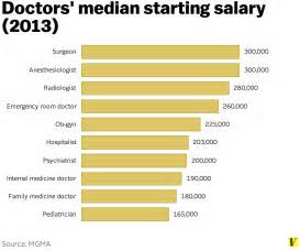 The median salary for anesthesiologists who started jobs last year was