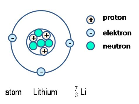 proton neutron elektron teori atom hudawaudchemistry