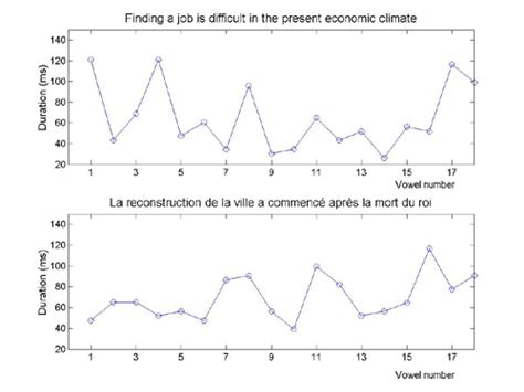 sentence pattern in french asa 148th meeting lay language papers english and french
